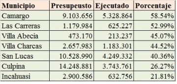 Camargo encabeza la inversión pública; Incahuasi es último