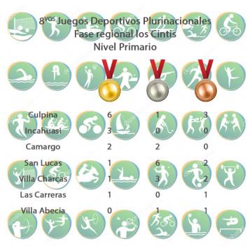 Culpina en la cima del medallero de los VIII Juegos de los Cintis nivel primaria