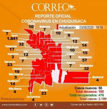 San Lucas alcanza a Culpina en el primer lugar de casos de coivd-19 en los Cintis