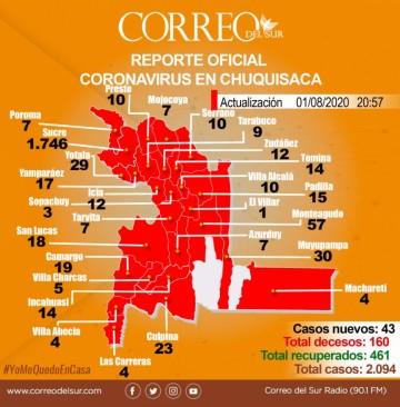San Lucas, Camargo y Villa Charcas reportaron nuevos casos de covid-19 ayer, sábado