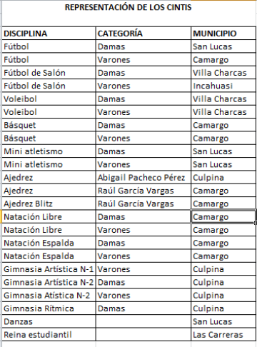 Seis de siete municipios de los Cintis estarán en los Pluris de Primaria