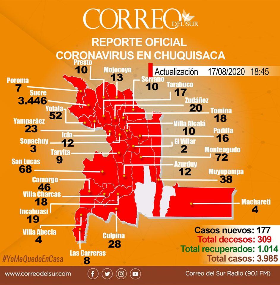 San Lucas e Incahuasi reportaron nuevos casos de coronavirus